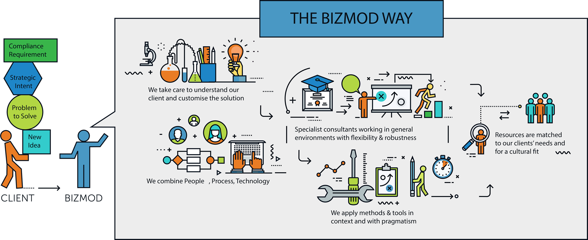 Bizmod Consulting-The Bizmod way